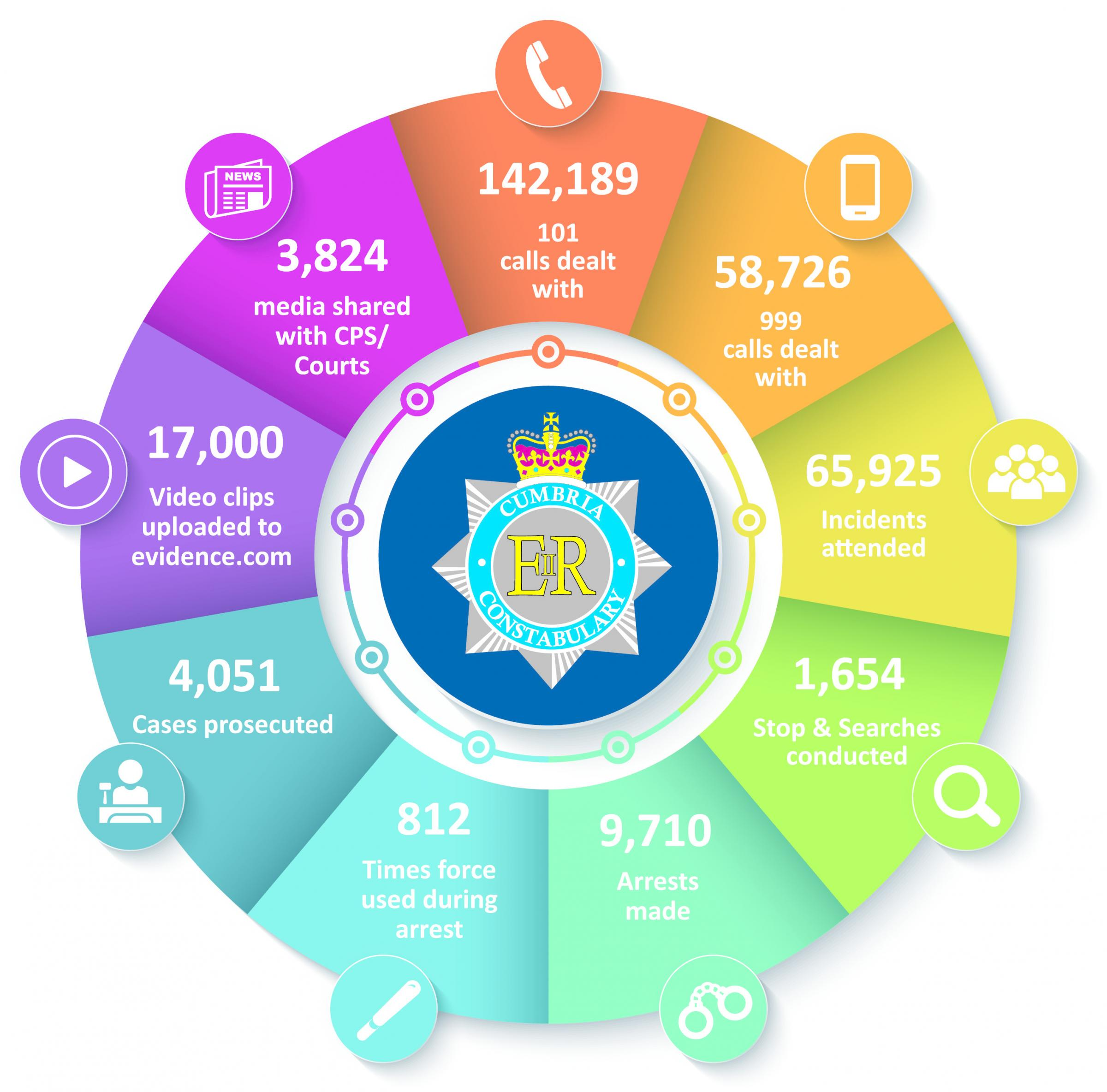 Cumbria Police Demand Statistics. Submitted on 17/04/19